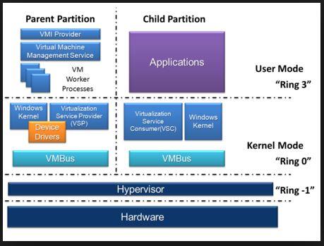 Dịch vụ Hyper-V trong Windows Server 2008