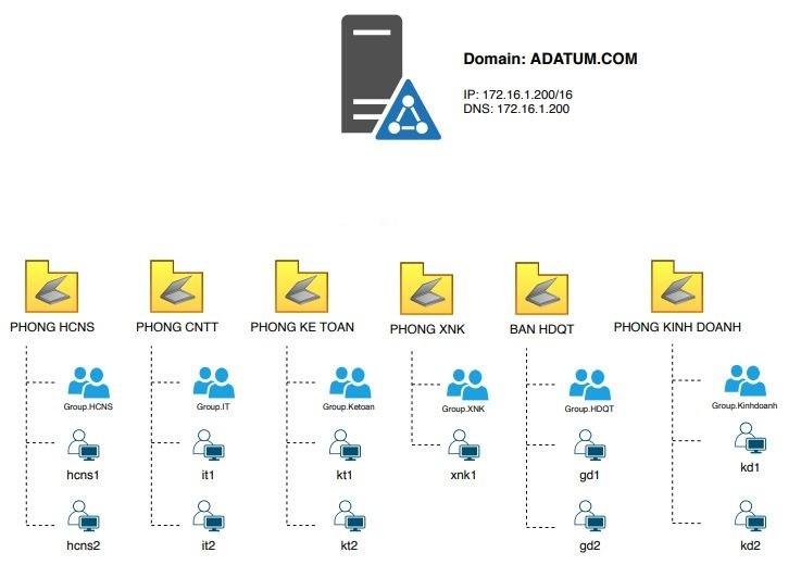 Mcsa 2019 User Group Organization Unit Delegate User1